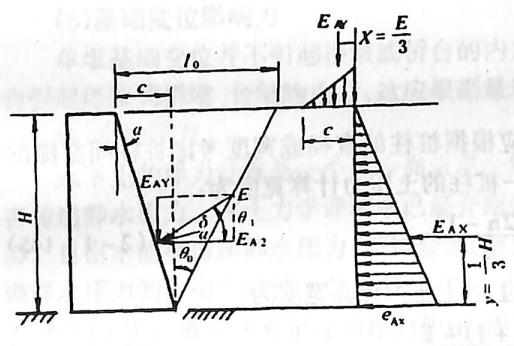 image.png图2-1-177台背外倾时土压力计算图式