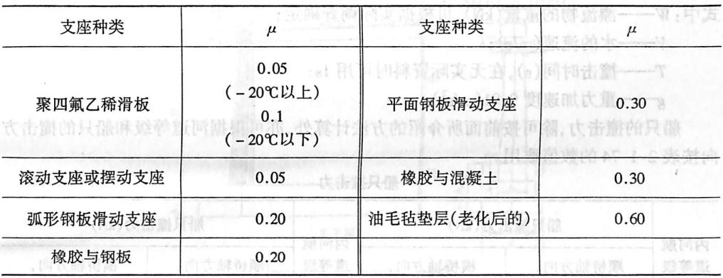 支座摩擦系数表2-1-73