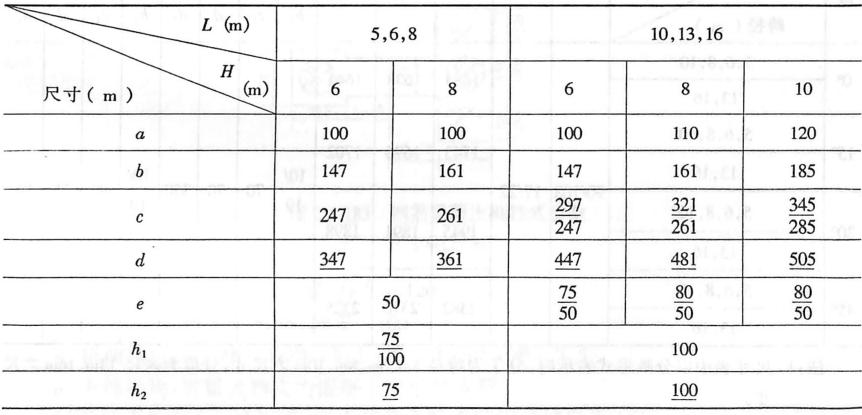 斜交桥浆砌片石重力式桥墩尺寸表Ⅱ(分离式)表2-1-76b