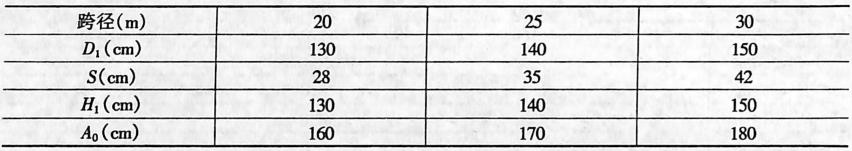 双排桩单排双柱墩尺寸表2-1-81