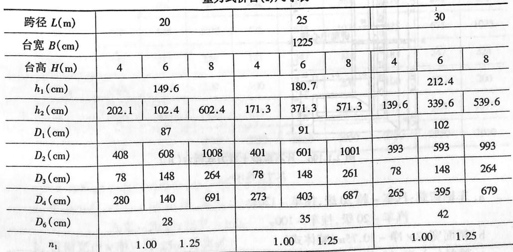 重力式桥台(I)尺寸表表2-1-88
