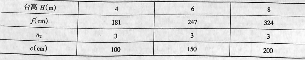 尺寸表表2-1-90