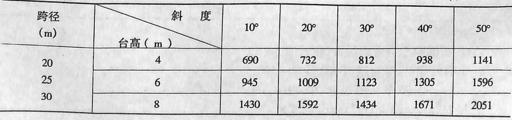 A值表表2-1-91