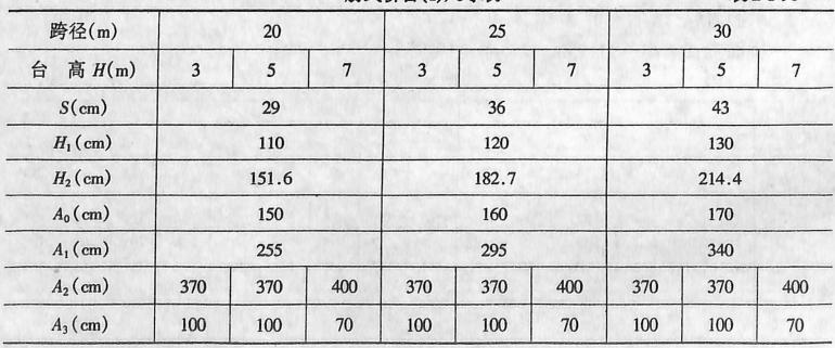 肋式桥台(I)尺寸表表2-1-96