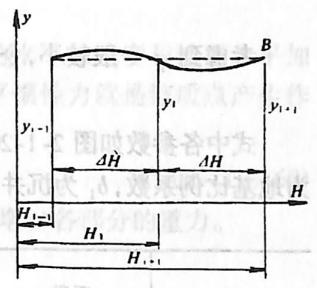 图2-1-203辛普逊近似积分