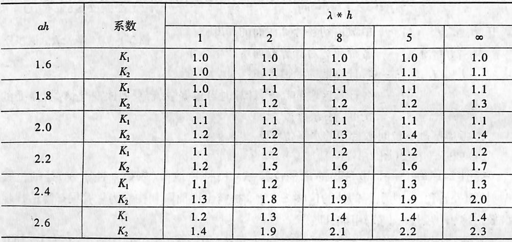 系数K,K₂表2-1-99
