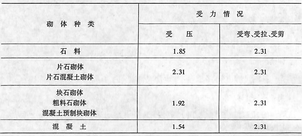 image.png7。值表2-1-106