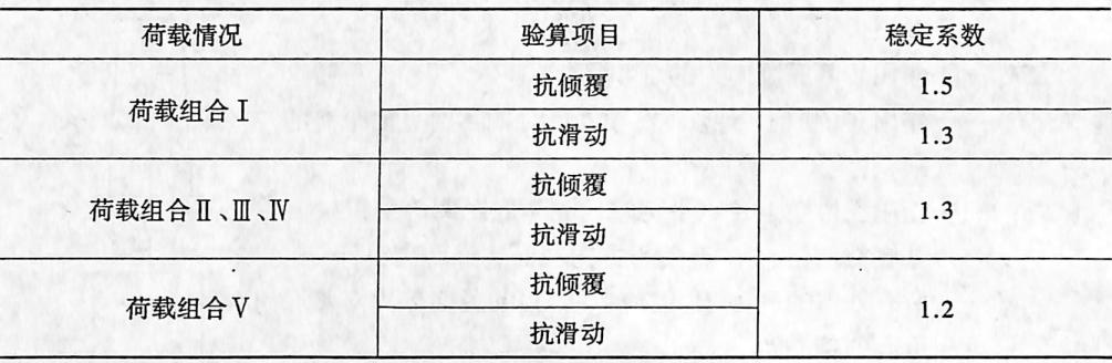 抗倾覆和抗滑动的稳定系数表2-1-111