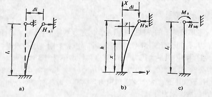 图2-1-216墩顶水平力的计算图式