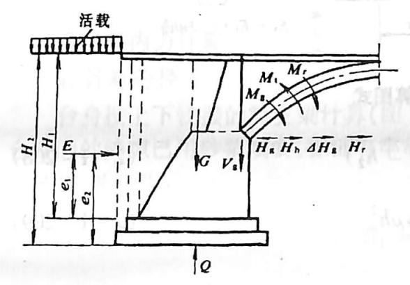 图2-1-227作用在拱桥桥台后的 荷载(第一种情况)