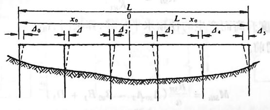 图2-1-238降温时排架桩位移图