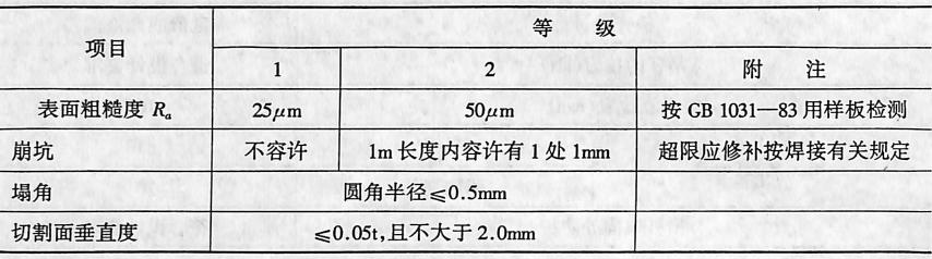 切割表面质量要求表2-4-106
