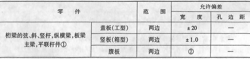 零件加工尺寸允许偏差(mm)表2-4-108