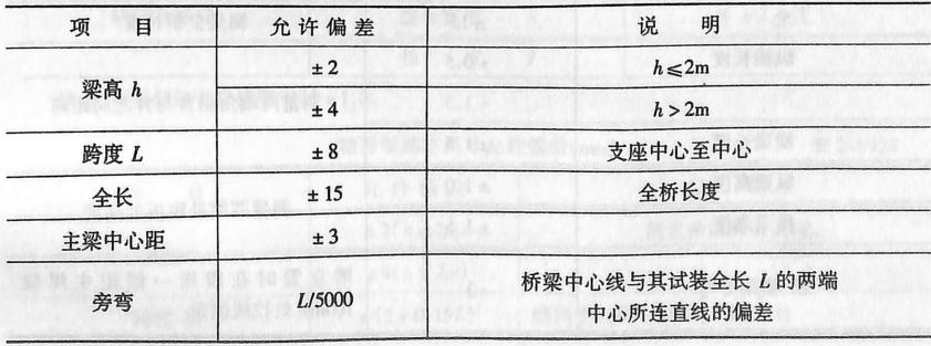 板梁试拼装主要尺寸允许偏差(mm)表2-4120