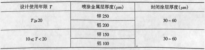 喷涂金属系统表2-4128