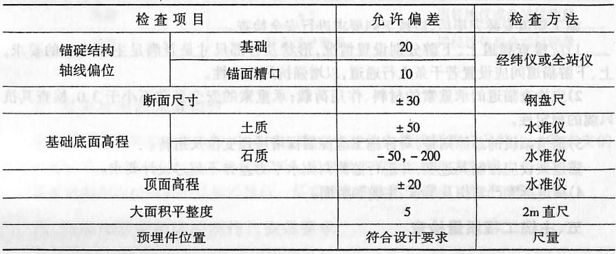 锚碗混凝土施工精度要求(mm)表24131
