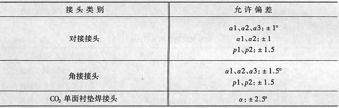 焊接坡口加工允许偏差表(mm)表2-4137
