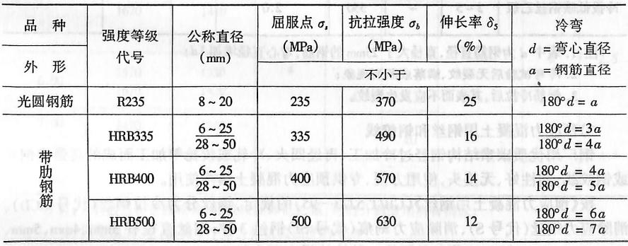 image.png钢筋的机械性能(GB13013-91,GB1499-98)表3-1-2