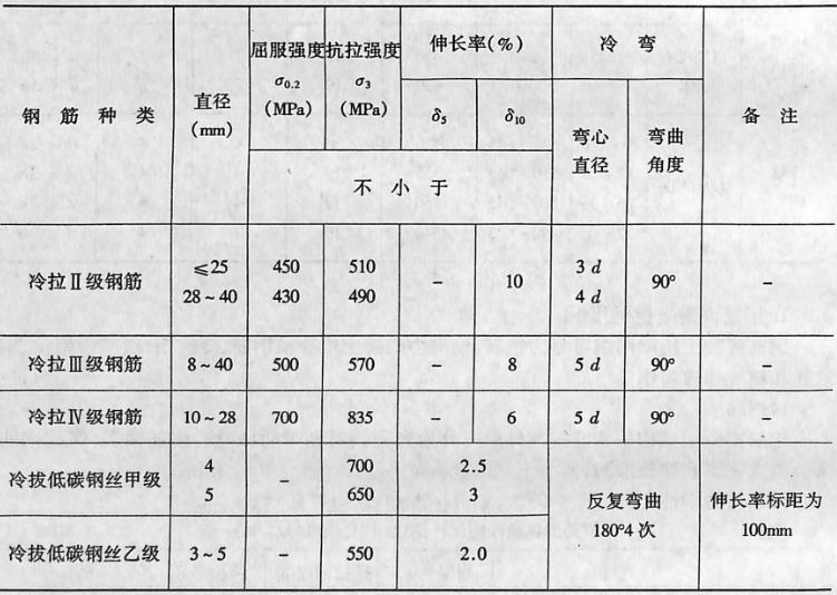 冷拉钢筋和冷拔低碳钢丝机械性能(GB1499-91)表3-1-3
