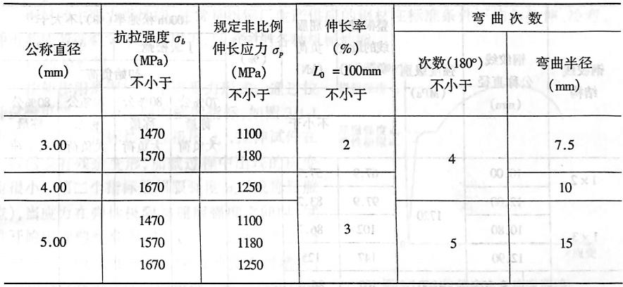 冷拉钢丝的尺寸及力学性能表31-4