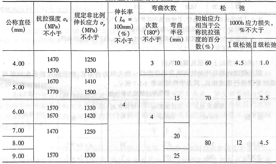 消除应力钢丝的力学性能表3-1-5