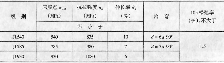 精轧螺纹钢筋力学性能表3-1-7