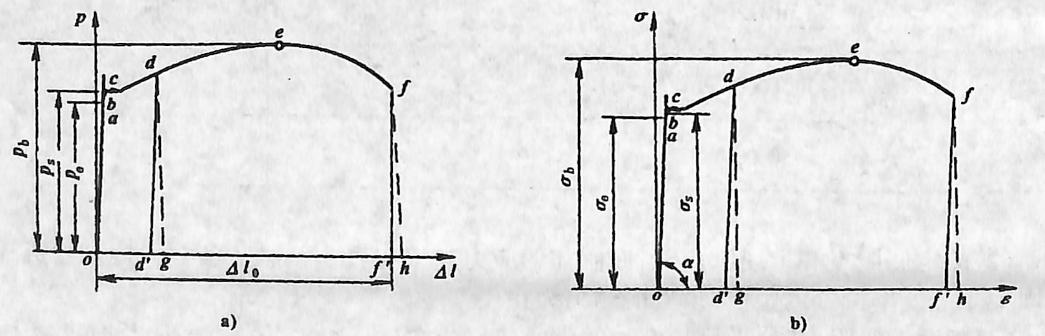 图3-1-5低碳钢的拉伸曲线
