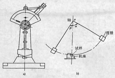 图3-1-13冲击试验机简图和试验原理图