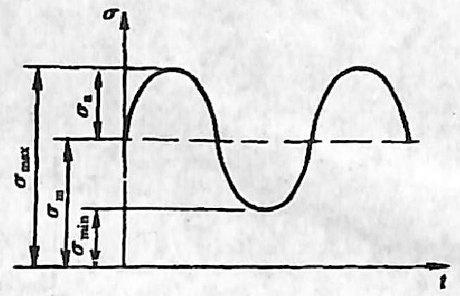 图3-1-15交变应力a-t曲线