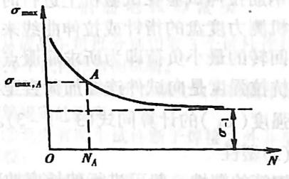 图3-1-17-N曲线