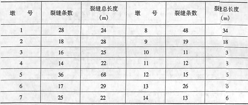 image.png主桥水中墩裂纹情况3-611