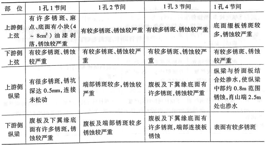 钢桁梁公路桥面系检测结果汇总(节录)表3-612