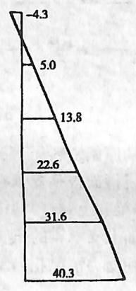 图3-6-13左纵梁跨中截面 应力分布(单位:MPa)