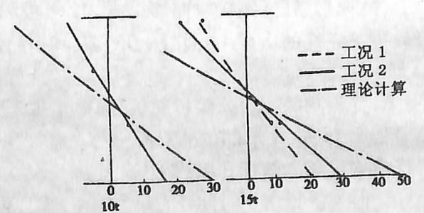 图3-6-20第5孔第1节间纵梁跨中 截面应力图(单位:MPa)