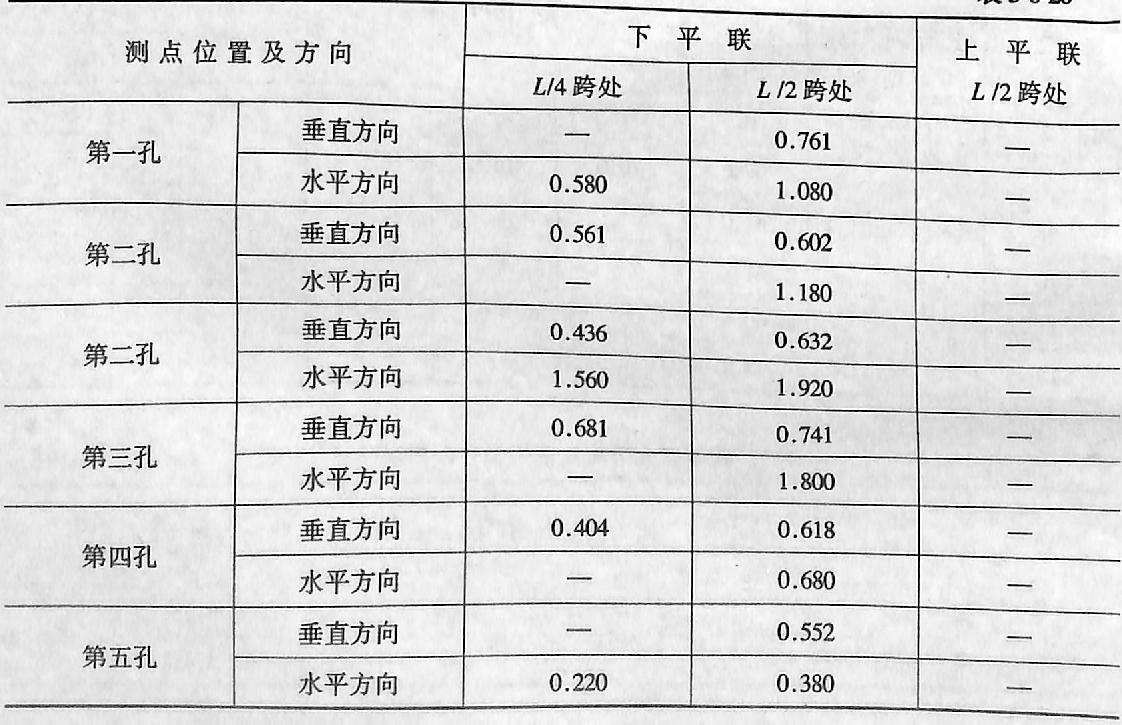 钱塘江大桥简支钢怖梁位移振幅 表3-6-20
