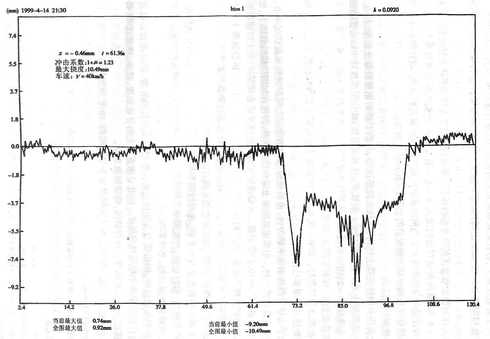 image.png图3-6-21第1孔钢桁梁跨中挠度时程曲线示例
