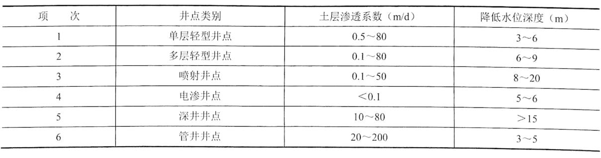 土方工程人工降低地下水位(井点降水法)