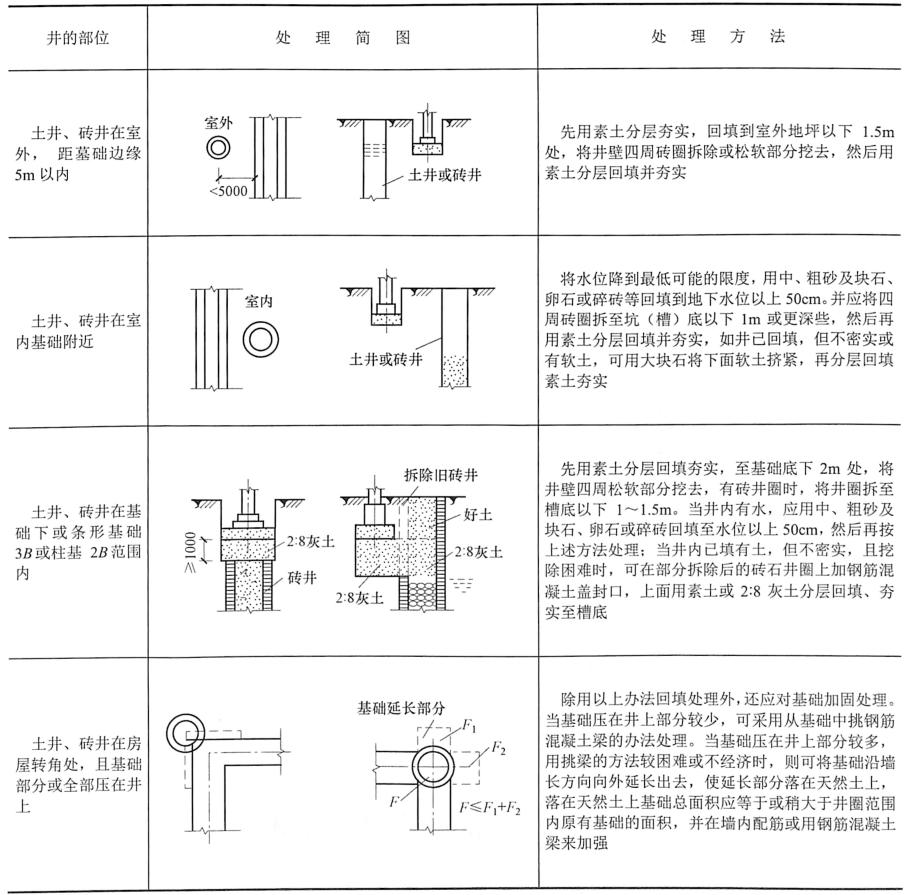 表7-2土井、砖、废矿井处理方法