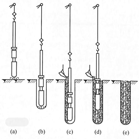 图7-5振冲碎石桩成桩工艺流程