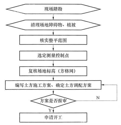 图9-2施工方案编制流程示意图