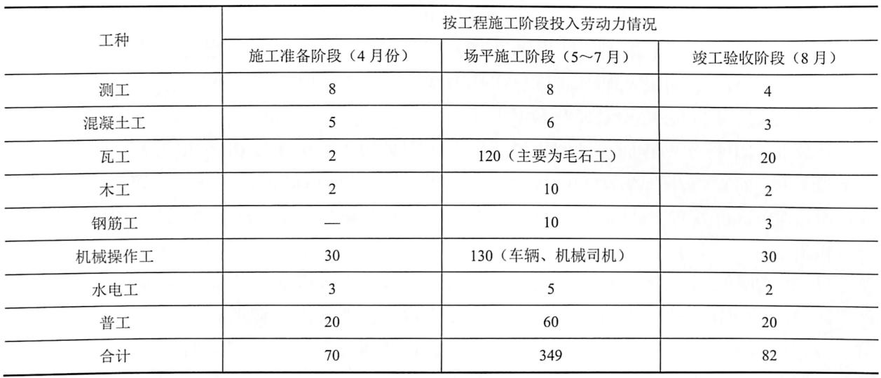 表9-3土方施工阶段劳动力安排一览表