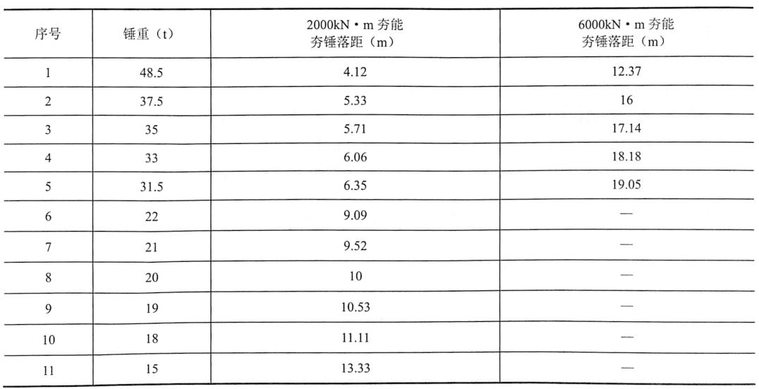 表9-6夯锤落距一览表