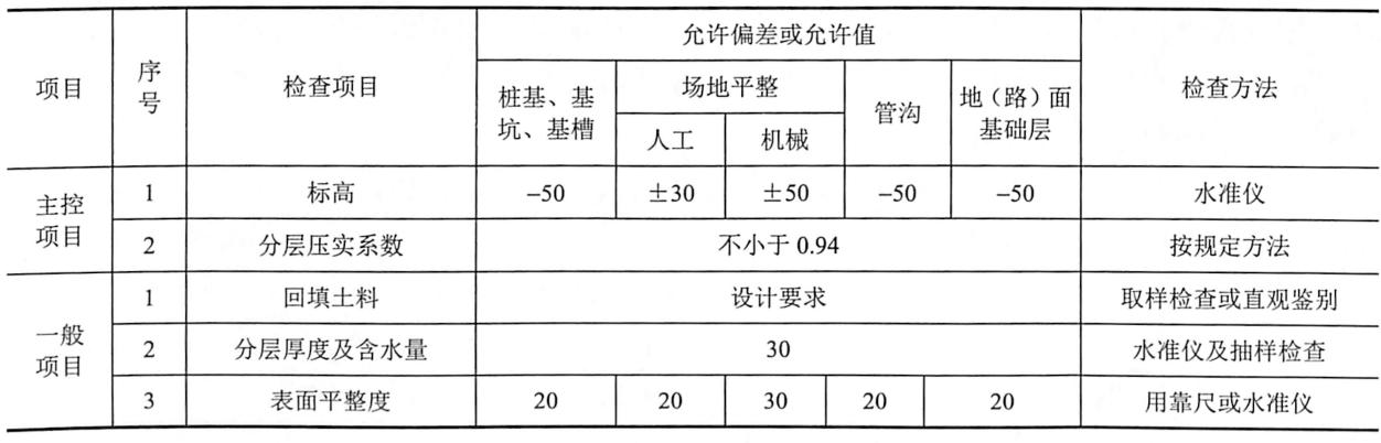 表9-10填土工程质量检验标准(mm)