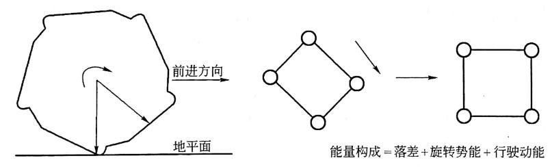 图1.3冲击碾压技术原理图