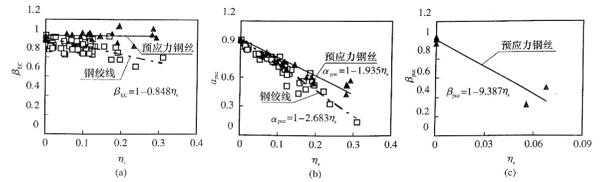 图12-15锈蚀预应力筋的力学性能