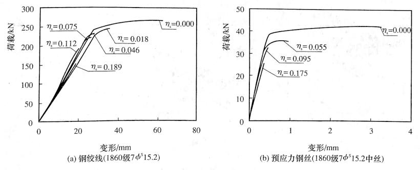 图12-16典型锈蚀预应力筋荷载一变形曲线
