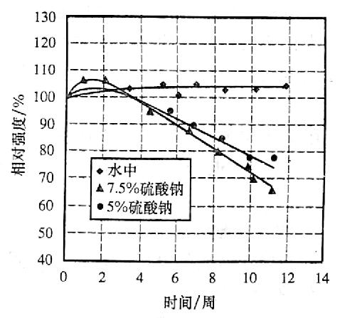 图12-7受硫酸钠溶液侵蚀后 混凝土抗压强度的变化