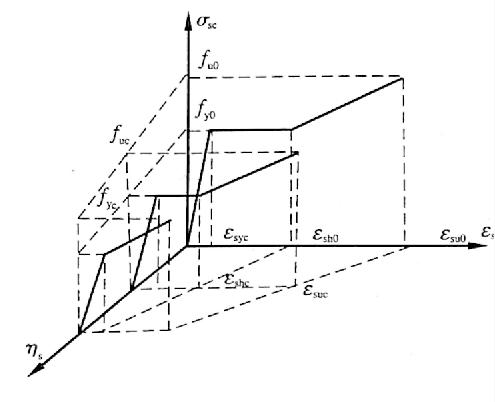 图12-14锈蚀钢筋应力-应变关系模型